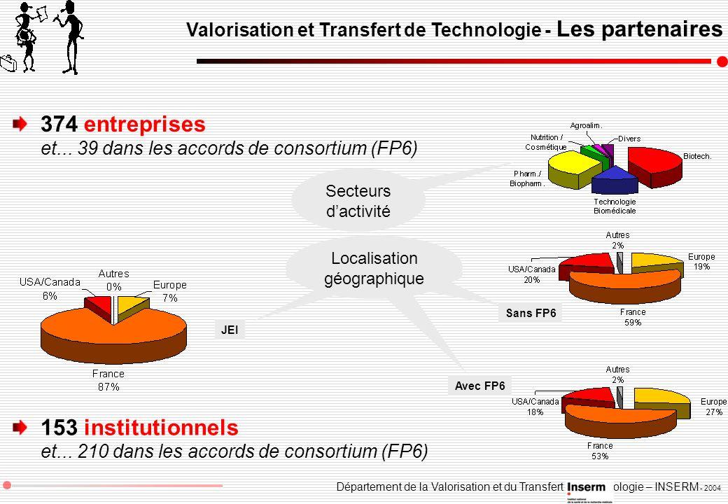 Département de la Valorisation et du Transfert de Technologie – INSERM - 2004 Valorisation et Transfert de Technologie - Les partenaires 374 entrepris