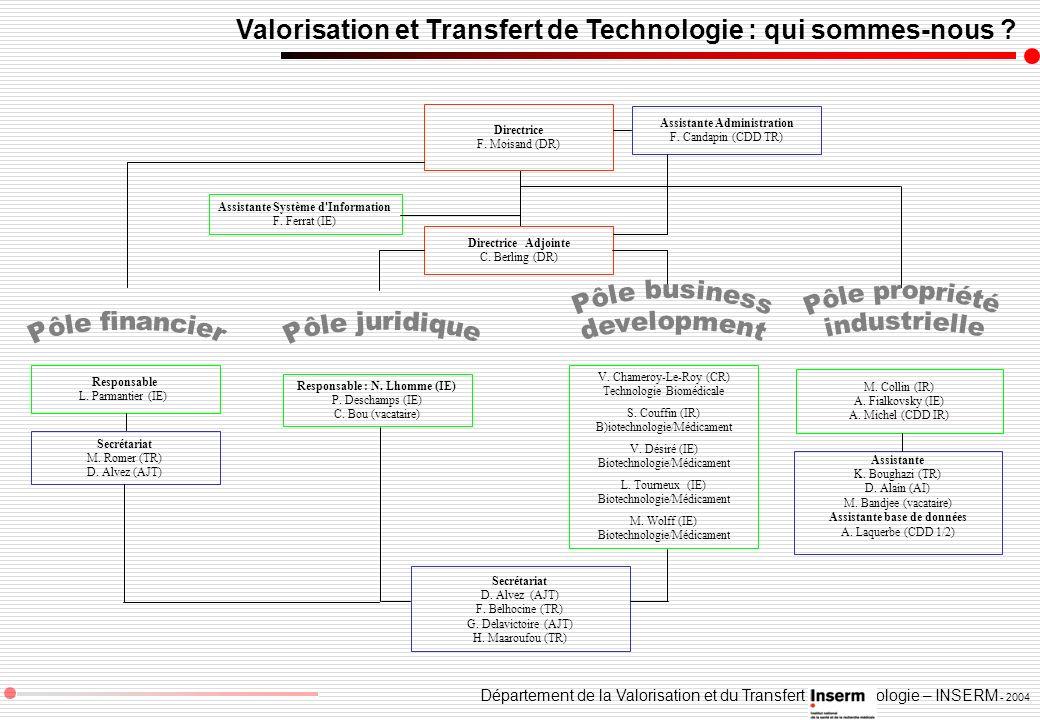 Département de la Valorisation et du Transfert de Technologie – INSERM - 2004 Valorisation et Transfert de Technologie : qui sommes-nous ? Secrétariat