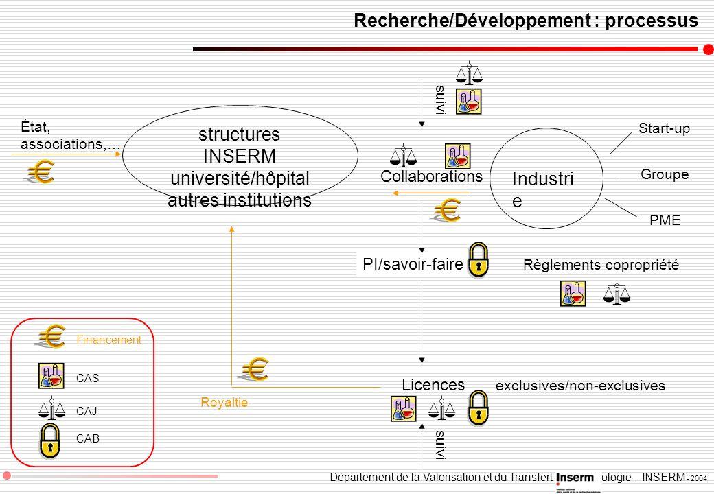 Département de la Valorisation et du Transfert de Technologie – INSERM - 2004 Recherche/Développement : processus structures INSERM université/hôpital