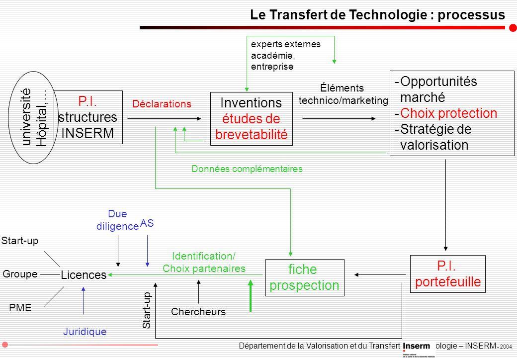 Département de la Valorisation et du Transfert de Technologie – INSERM - 2004 Le Transfert de Technologie : processus université Hôpital,… P.I. struct