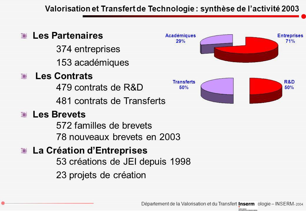 Département de la Valorisation et du Transfert de Technologie – INSERM - 2004 Valorisation et Transfert de Technologie : synthèse de lactivité 2003 Le