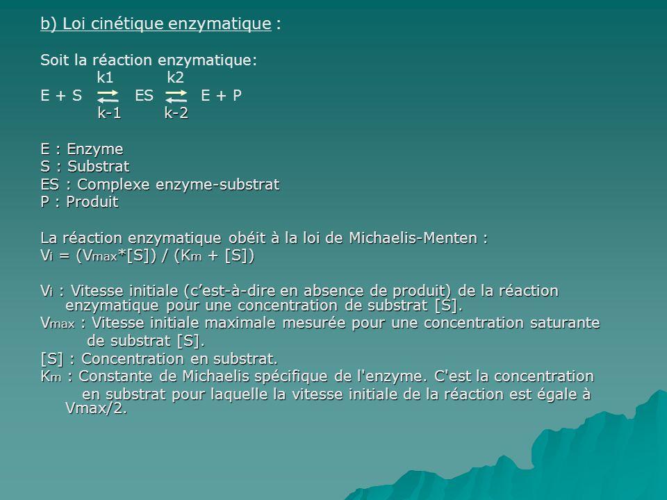 b) Loi cinétique enzymatique : Soit la réaction enzymatique: k1 k2 E + S ES E + P k-1 k-2 k-1 k-2 E : Enzyme S : Substrat ES : Complexe enzyme-substrat P : Produit La réaction enzymatique obéit à la loi de Michaelis-Menten : V i = (V max *[S]) / (K m + [S]) V i : Vitesse initiale (cest-à-dire en absence de produit) de la réaction enzymatique pour une concentration de substrat [S].