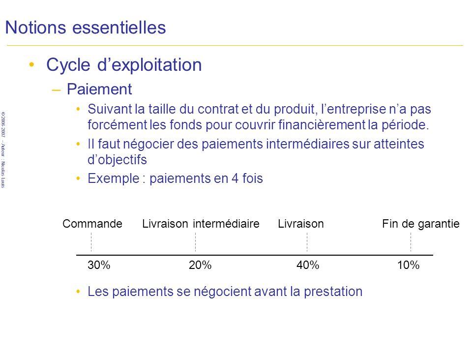 © 2006-2007 – Auteur : Nicolas Louis Notions essentielles Cycle dexploitation –Paiement Suivant la taille du contrat et du produit, lentreprise na pas forcément les fonds pour couvrir financièrement la période.