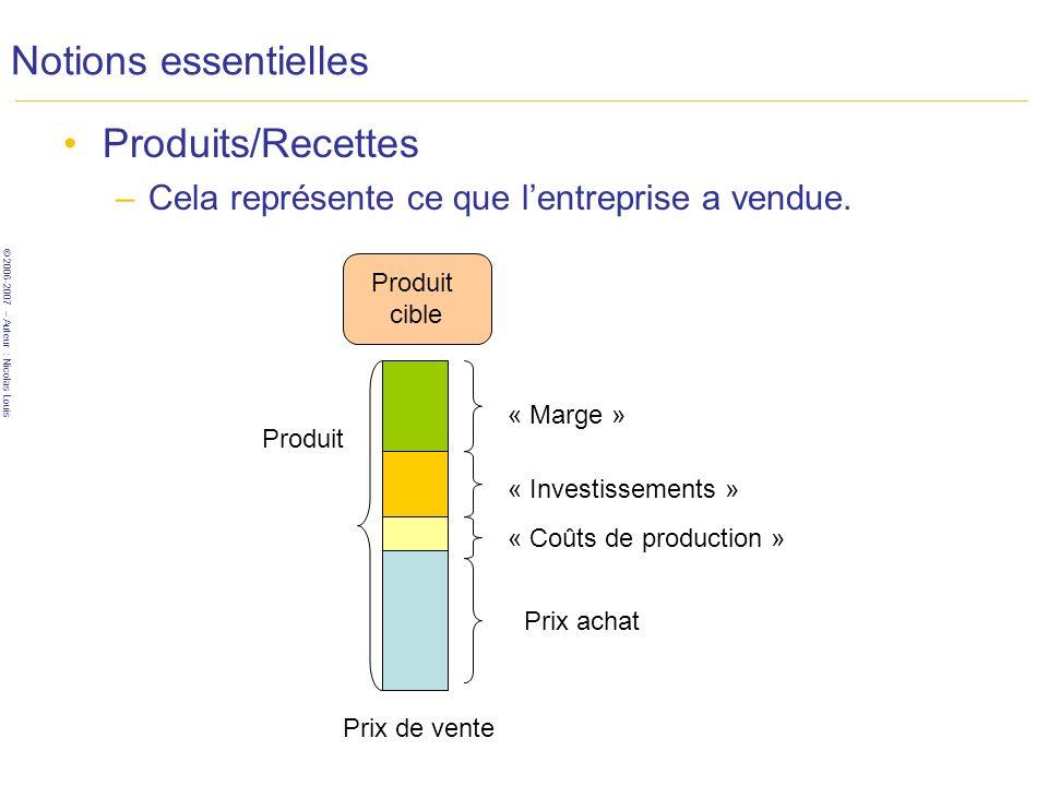 © 2006-2007 – Auteur : Nicolas Louis Notions essentielles Produits/Recettes –Cela représente ce que lentreprise a vendue.