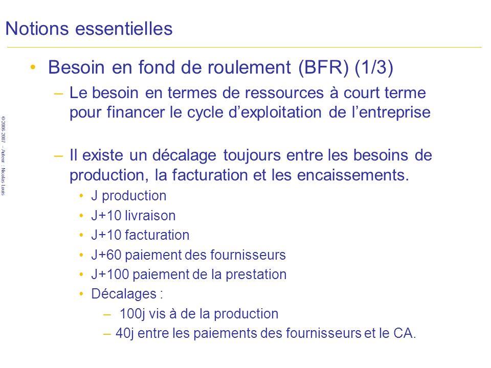 © 2006-2007 – Auteur : Nicolas Louis Notions essentielles Besoin en fond de roulement (BFR) (1/3) –Le besoin en termes de ressources à court terme pour financer le cycle dexploitation de lentreprise –Il existe un décalage toujours entre les besoins de production, la facturation et les encaissements.
