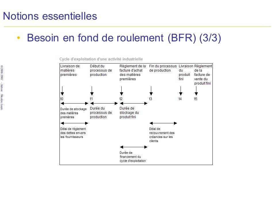 © 2006-2007 – Auteur : Nicolas Louis Notions essentielles Besoin en fond de roulement (BFR) (3/3)