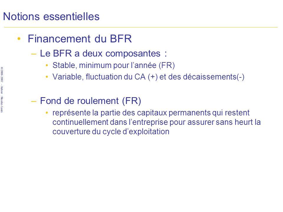 © 2006-2007 – Auteur : Nicolas Louis Notions essentielles Financement du BFR –Le BFR a deux composantes : Stable, minimum pour lannée (FR) Variable, fluctuation du CA (+) et des décaissements(-) –Fond de roulement (FR) représente la partie des capitaux permanents qui restent continuellement dans lentreprise pour assurer sans heurt la couverture du cycle dexploitation