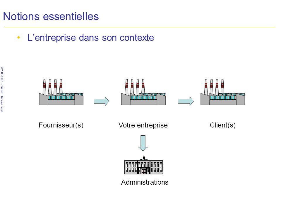 © 2006-2007 – Auteur : Nicolas Louis Notions essentielles Lentreprise dans son contexte Fournisseur(s)Votre entrepriseClient(s) Administrations