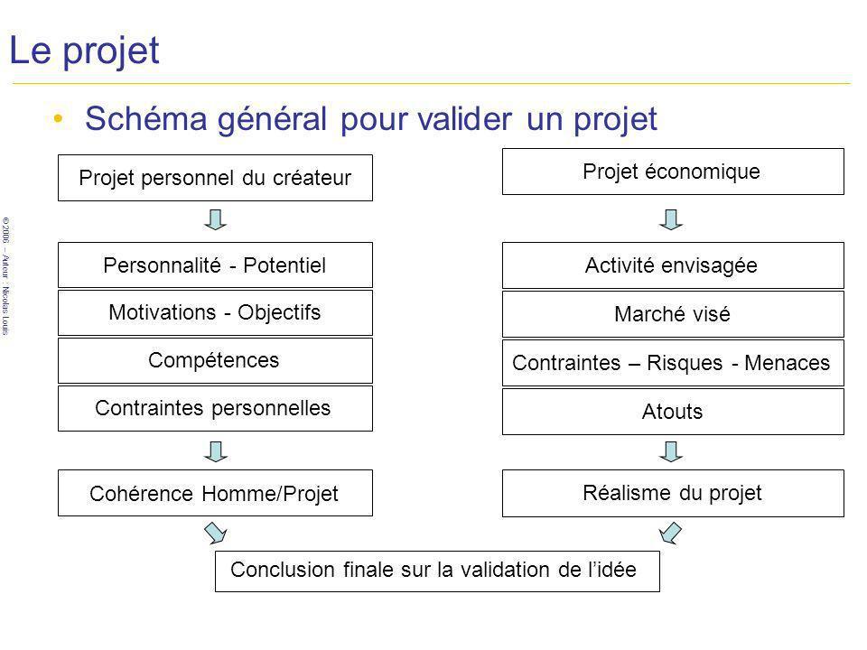 © 2006 – Auteur : Nicolas Louis Le projet Le marché –Délimitez le marché visé Lobjectif est de prendre connaissance avec le marché que vous envisagez Nhésitez pas à mener une étude de marché par la suite