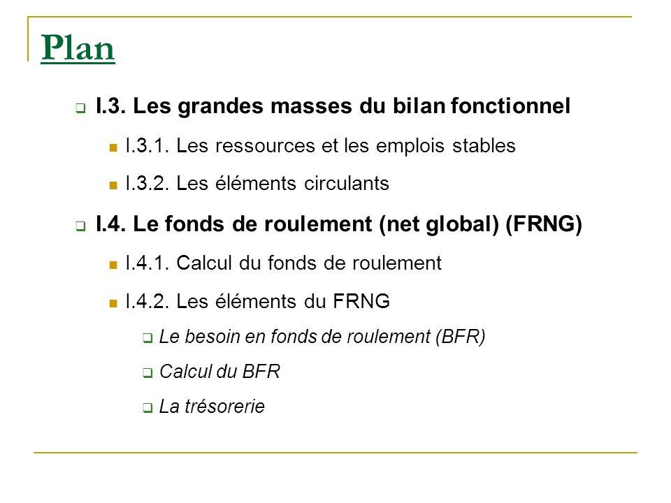 Plan I.3. Les grandes masses du bilan fonctionnel I.3.1. Les ressources et les emplois stables I.3.2. Les éléments circulants I.4. Le fonds de rouleme