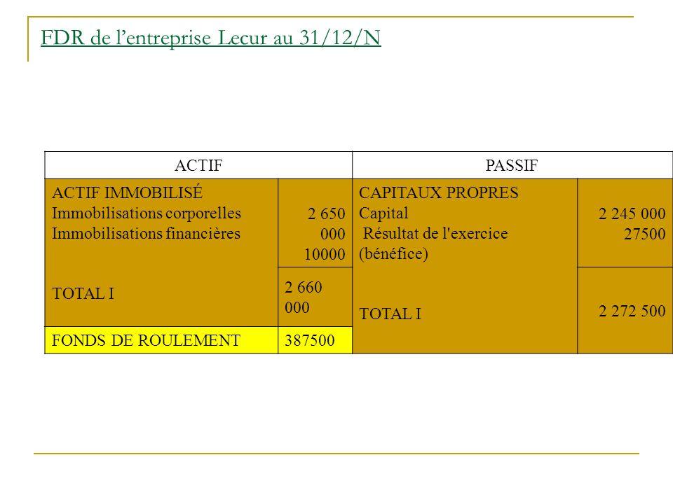 FDR de lentreprise Lecur au 31/12/N ACTIFPASSIF ACTIF IMMOBILISÉ Immobilisations corporelles Immobilisations financières TOTAL I 2 650 000 10000 CAPIT