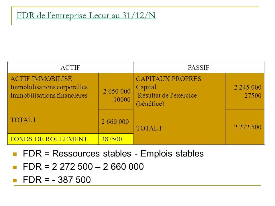 FDR de lentreprise Lecur au 31/12/N FDR = Ressources stables - Emplois stables FDR = 2 272 500 – 2 660 000 FDR = - 387 500 ACTIFPASSIF ACTIF IMMOBILIS
