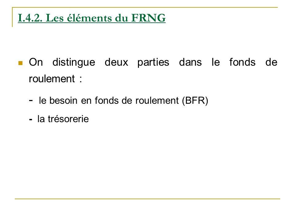 I.4.2. Les éléments du FRNG On distingue deux parties dans le fonds de roulement : - le besoin en fonds de roulement (BFR) - la trésorerie