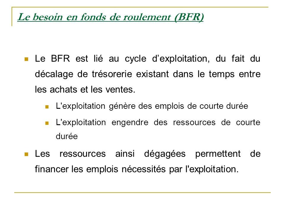 Le besoin en fonds de roulement (BFR) Le BFR est lié au cycle dexploitation, du fait du décalage de trésorerie existant dans le temps entre les achats