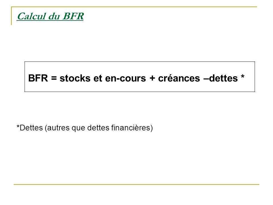 Calcul du BFR BFR = stocks et en-cours + créances –dettes * *Dettes (autres que dettes financières)