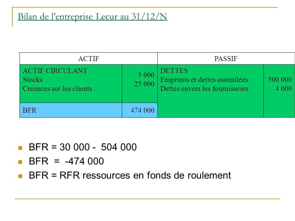 Bilan de lentreprise Lecur au 31/12/N BFR = 30 000 - 504 000 BFR = -474 000 BFR = RFR ressources en fonds de roulement ACTIFPASSIF ACTIF CIRCULANT Sto