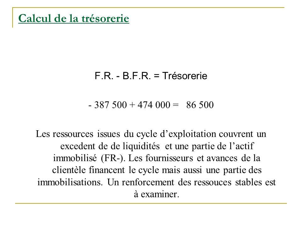 Calcul de la trésorerie F.R. - B.F.R. = Trésorerie - 387 500 + 474 000 = 86 500 Les ressources issues du cycle dexploitation couvrent un excedent de d