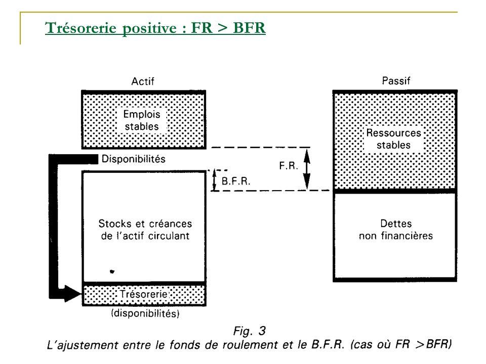 Trésorerie positive : FR > BFR