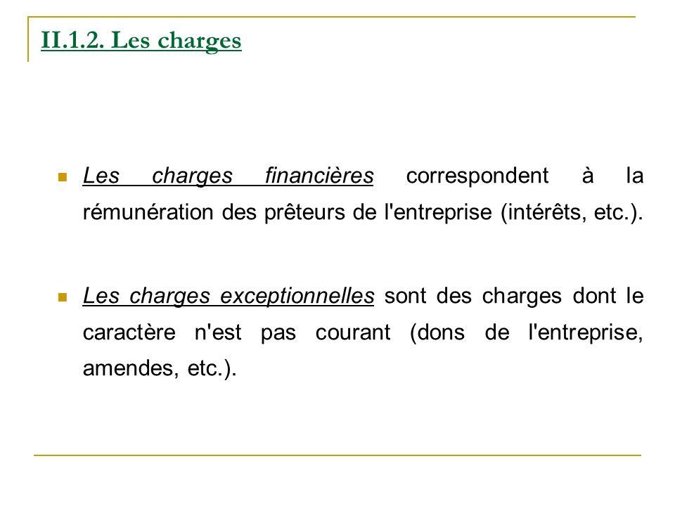 Les charges financières correspondent à la rémunération des prêteurs de l'entreprise (intérêts, etc.). Les charges exceptionnelles sont des charges do