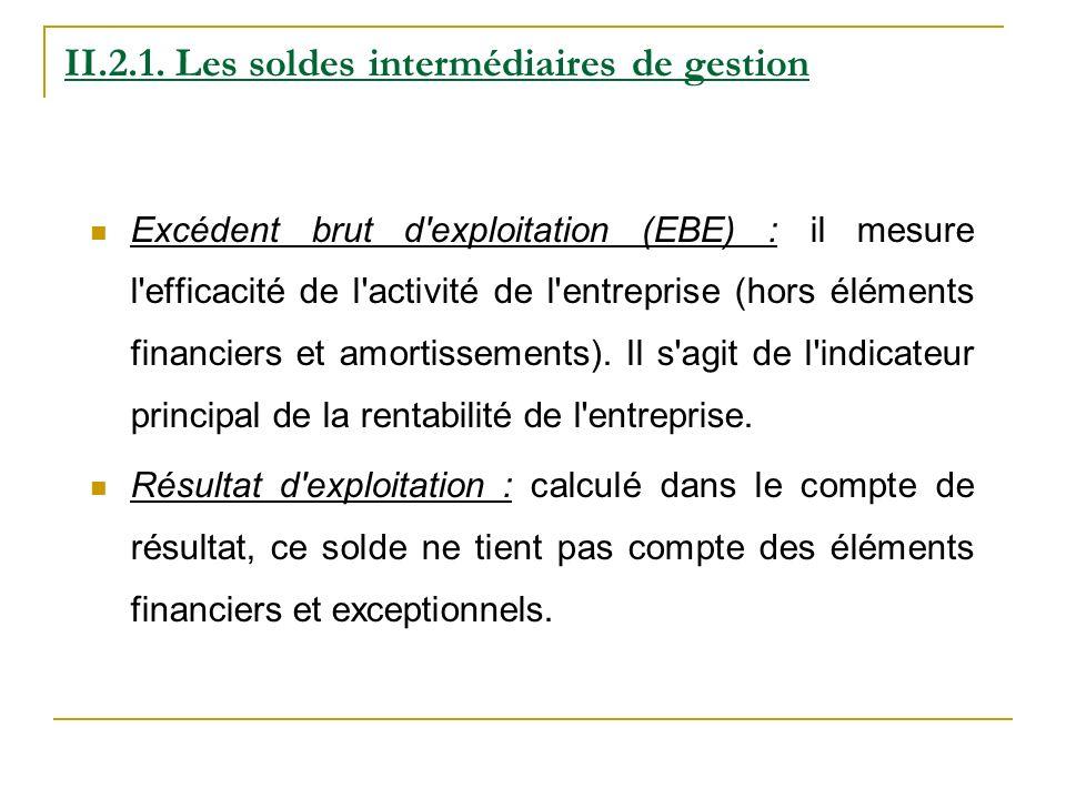 Excédent brut d'exploitation (EBE) : il mesure l'efficacité de l'activité de l'entreprise (hors éléments financiers et amortissements). Il s'agit de l