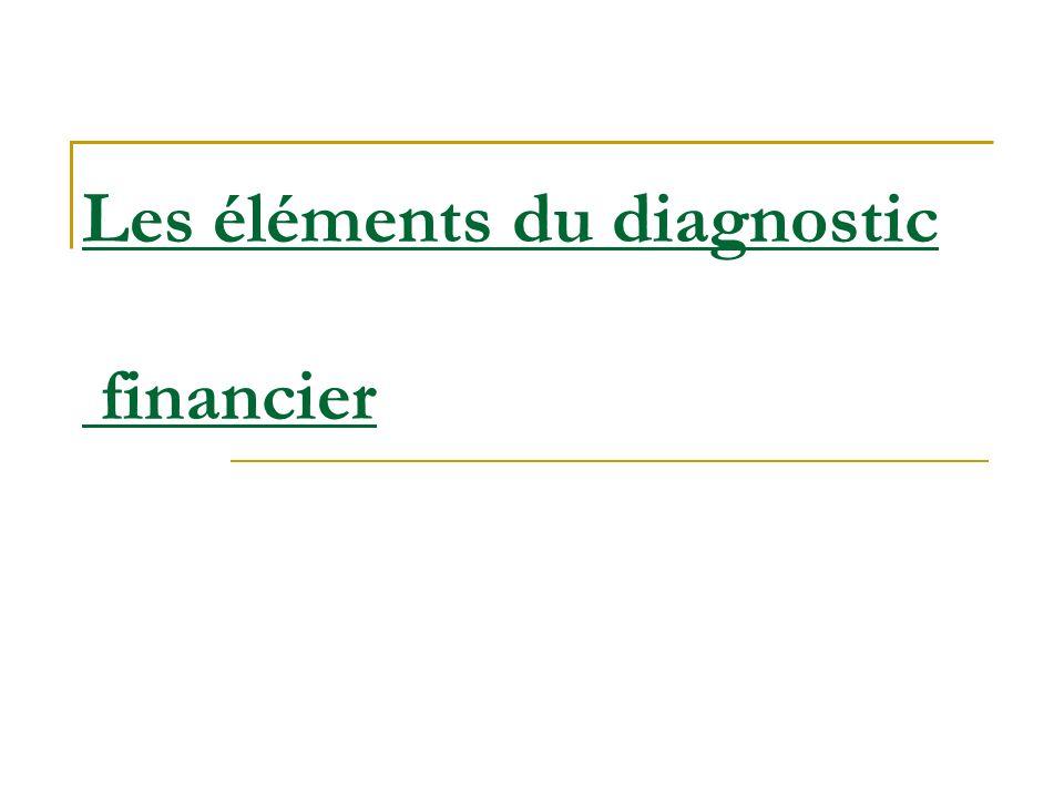 Plan Introduction Rôle I.Le bilan I.1.Lactif du bilan Actif immobilisé Actif circulant I.2.