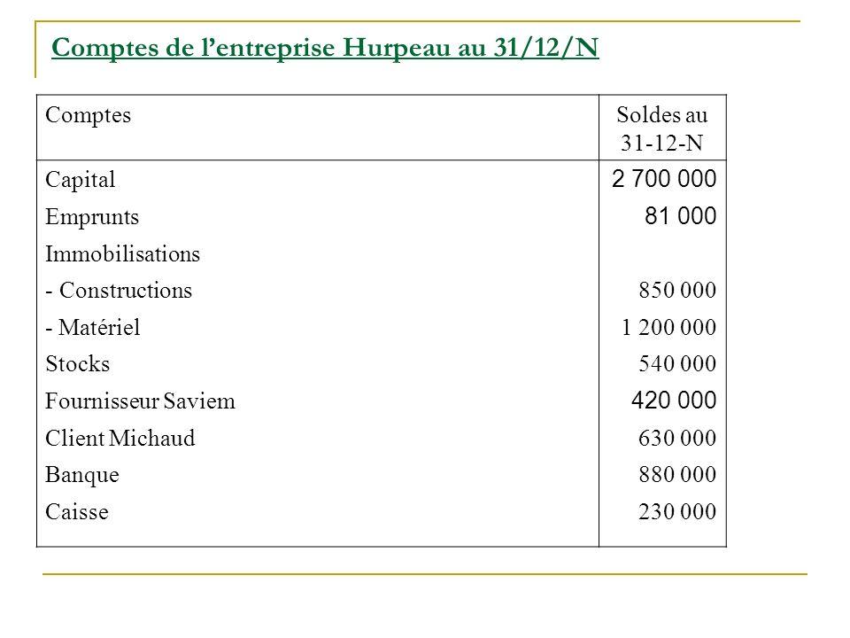 Comptes de lentreprise Hurpeau au 31/12/N ComptesSoldes au 31-12-N Capital 2 700 000 Emprunts 81 000 Immobilisations - Constructions850 000 - Matériel