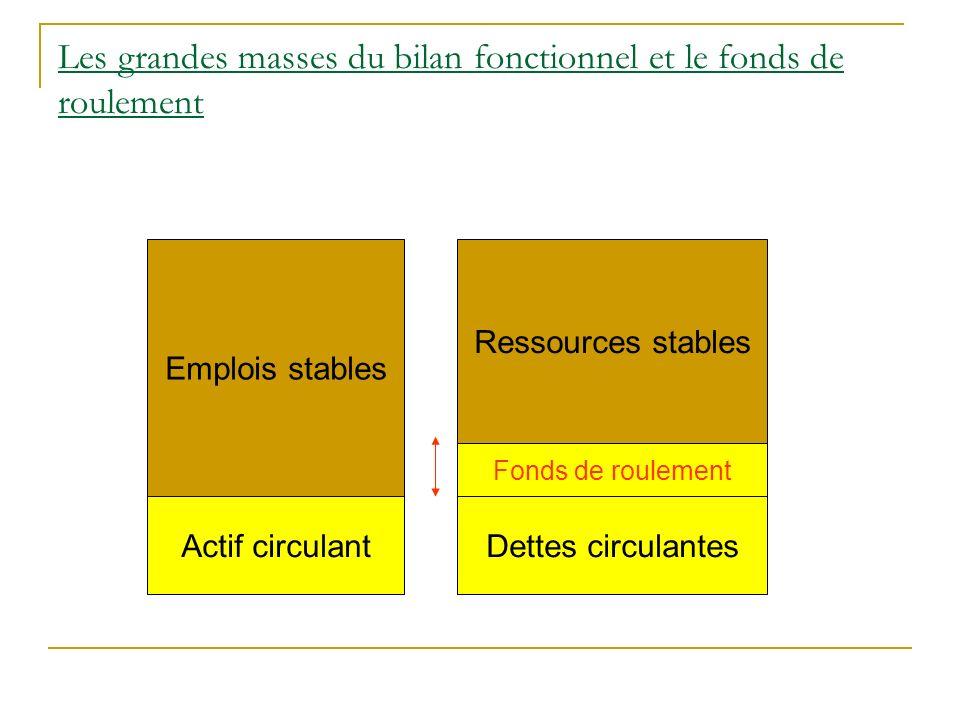 Les grandes masses du bilan fonctionnel et le fonds de roulement Emplois stables Ressources stables Actif circulantDettes circulantes Fonds de rouleme