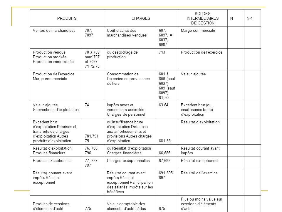PRODUITSCHARGES SOLDES INTERMÉDIAIRES DE GESTION NN-1 Ventes de marchandises707, 7097 Coût d'achat des marchandises vendues 607, 6097, = 6037, 6087 Ma