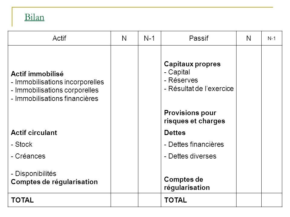 Bilan ActifNN-1PassifN N-1 Actif immobilisé - Immobilisations incorporelles - Immobilisations corporelles - Immobilisations financières Capitaux propr