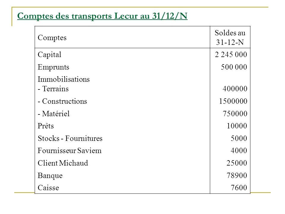 Comptes des transports Lecur au 31/12/N Comptes Soldes au 31-12-N Capital2 245 000 Emprunts500 000 Immobilisations - Terrains400000 - Constructions150
