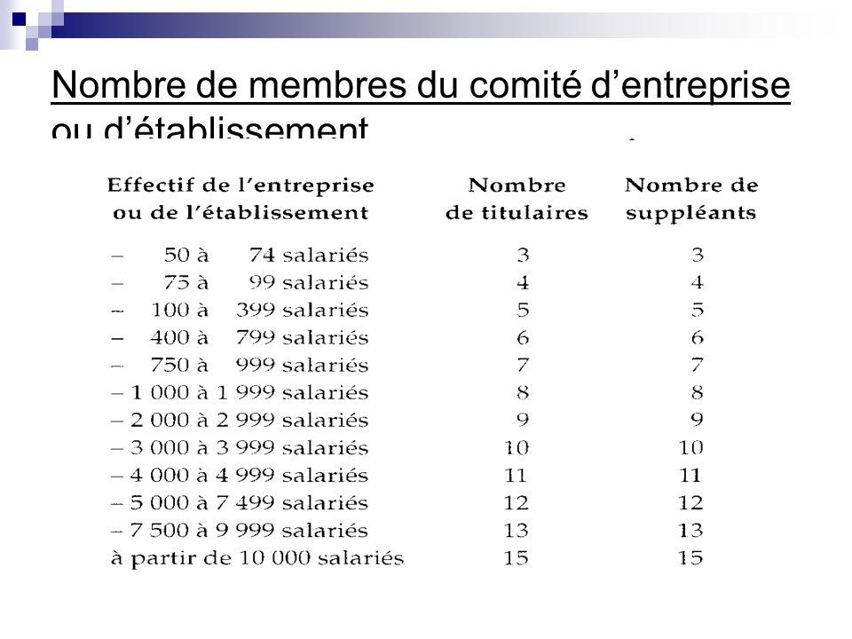 Nombre de membres du comité dentreprise ou détablissement