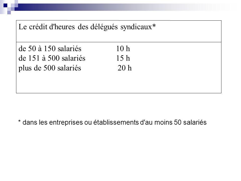 de 50 à 150 salariés 10 h de 151 à 500 salariés 15 h plus de 500 salariés 20 h Le crédit d heures des délégués syndicaux* * dans les entreprises ou établissements d au moins 50 salariés