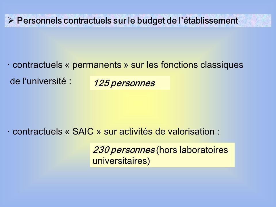 les personnels de lASU · les personnels de lASU Les concours sont organisés au niveau académique (catégories B et C) ou au niveau national (catégorie A).