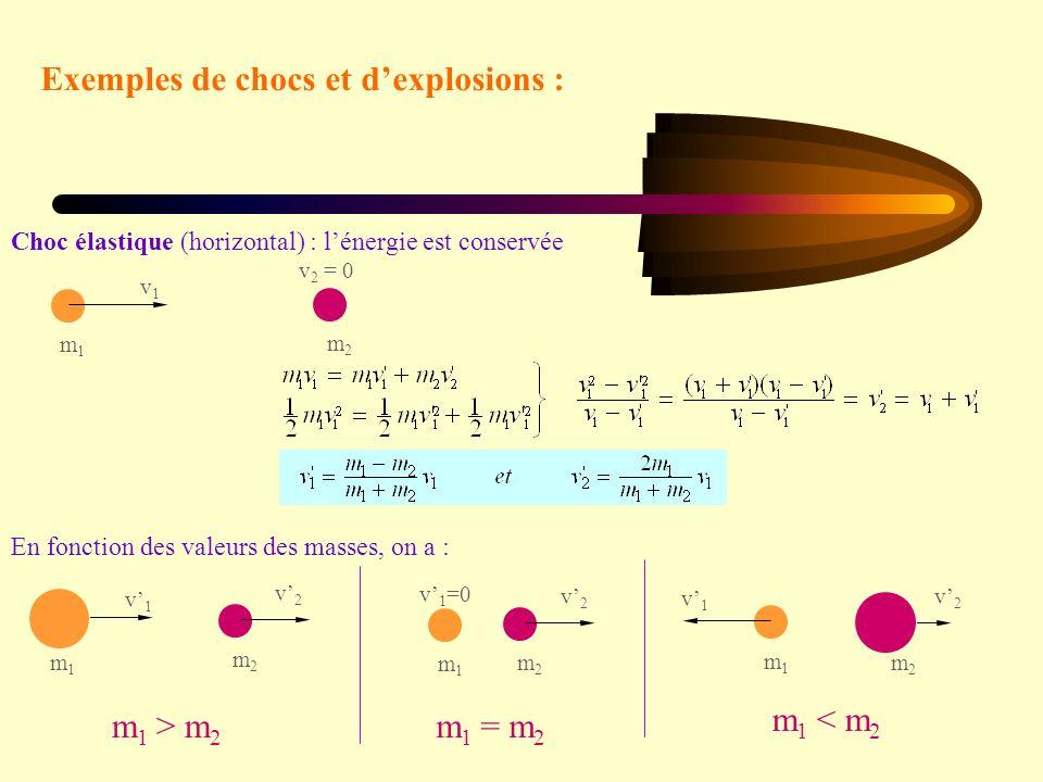 Exemples de chocs et dexplosions : m1m1 v1v1 m2m2 v 2 = 0 Choc élastique (horizontal) : lénergie est conservée m1m1 v 1 =0 m2m2 v2v2 m 1 = m 2 En fonction des valeurs des masses, on a : m1m1 v1v1 m2m2 v2v2 m 1 < m 2 m1m1 v1v1 m2m2 v2v2 m 1 > m 2