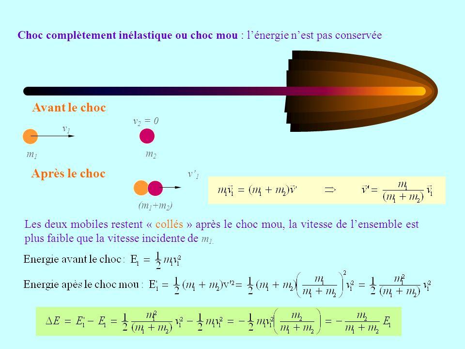 Choc complètement inélastique ou choc mou : lénergie nest pas conservée m1m1 v1v1 m2m2 v 2 = 0 (m 1 +m 2 ) v1v1 Avant le choc Après le choc Les deux mobiles restent « collés » après le choc mou, la vitesse de lensemble est plus faible que la vitesse incidente de m 1.