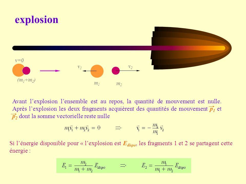 (m 1 +m 2 ) v=0 m1m1 m2m2 v1v1 v2v2 Avant lexplosion lensemble est au repos, la quantité de mouvement est nulle.