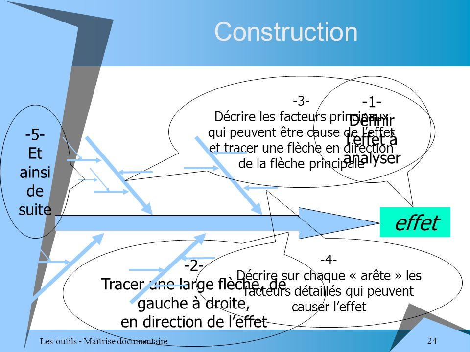 Les outils - Maîtrise documentaire 24 Construction effet -1- Définir leffet à analyser -2- Tracer une large flèche, de gauche à droite, en direction de leffet -3- Décrire les facteurs principaux qui peuvent être cause de leffet et tracer une flèche en direction de la flèche principale -4- Décrire sur chaque « arête » les facteurs détaillés qui peuvent causer leffet -5- Et ainsi de suite