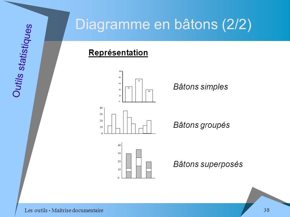 Les outils - Maîtrise documentaire 38 Diagramme en bâtons (2/2) Représentation Outils statistiques Bâtons simples Bâtons groupés Bâtons superposés