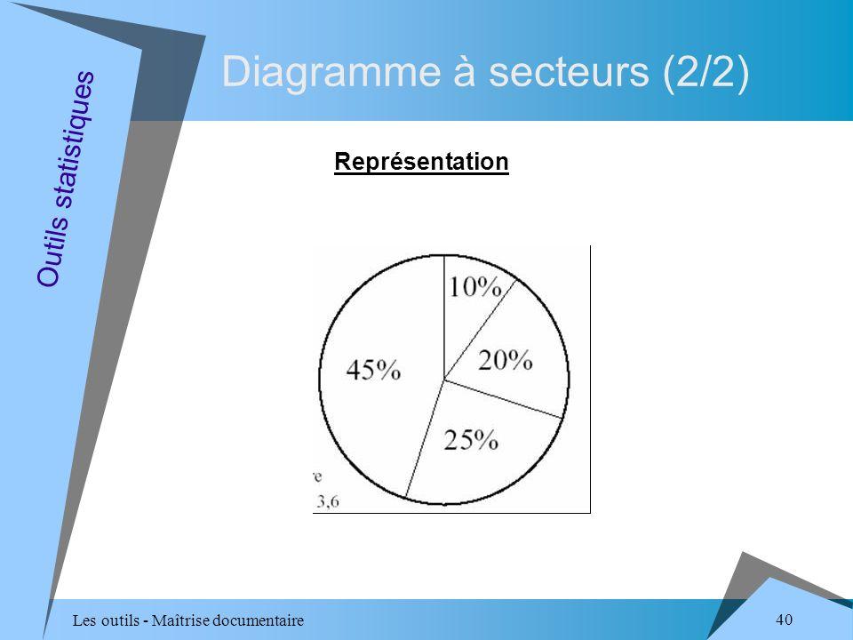 Les outils - Maîtrise documentaire 40 Diagramme à secteurs (2/2) Représentation Outils statistiques