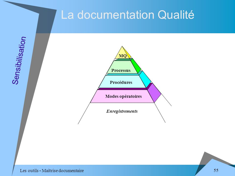 Les outils - Maîtrise documentaire 55 La documentation Qualité Procédures Modes opératoires Processus MQ Enregistrements Sensibilisation