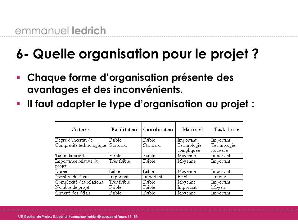UE Gestion de Projet / E. Ledrich / emmanuel.ledrich@laposte.net / mars 14 - 69 6- Quelle organisation pour le projet ? Chaque forme dorganisation pré