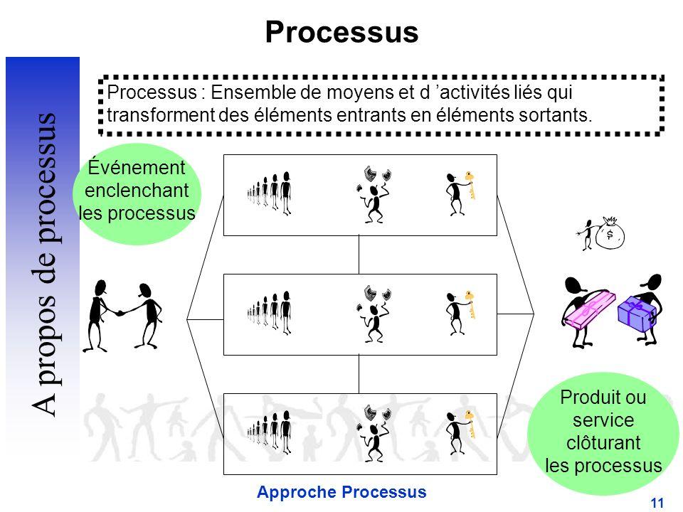 Approche Processus 11 Processus Événement enclenchant les processus Produit ou service clôturant les processus Processus : Ensemble de moyens et d activités liés qui transforment des éléments entrants en éléments sortants.