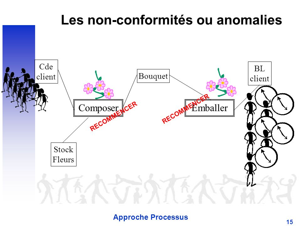 Approche Processus 15 Les non-conformités ou anomalies Cde client BL client Stock Fleurs ComposerEmballer Bouquet RECOMMENCER