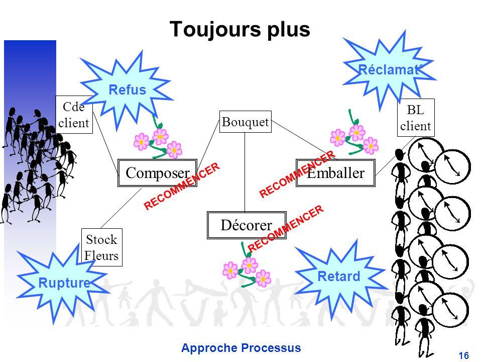 Approche Processus 16 Toujours plus Cde client BL client Stock Fleurs Composer Décorer Emballer Bouquet RECOMMENCER Rupture Refus Retard Réclamat°