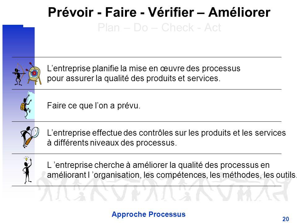Approche Processus 20 Prévoir - Faire - Vérifier – Améliorer Plan – Do – Check - Act L entreprise cherche à améliorer la qualité des processus en améliorant l organisation, les compétences, les méthodes, les outils.