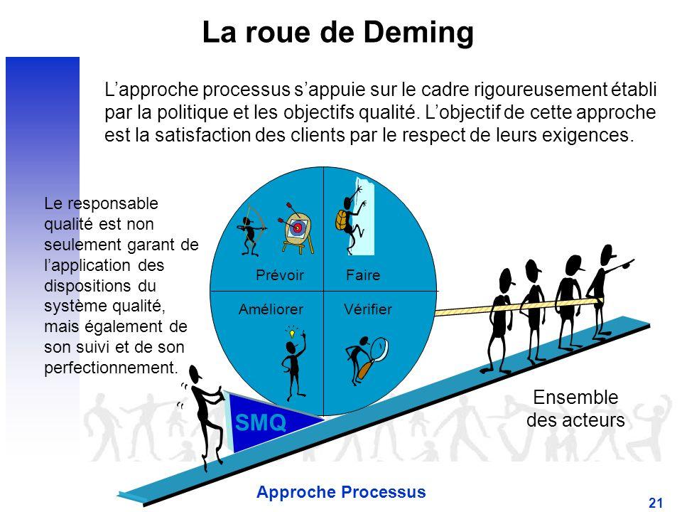 Approche Processus 21 La roue de Deming PrévoirFaire VérifierAméliorer Ensemble des acteurs SMQ Le responsable qualité est non seulement garant de lapplication des dispositions du système qualité, mais également de son suivi et de son perfectionnement.