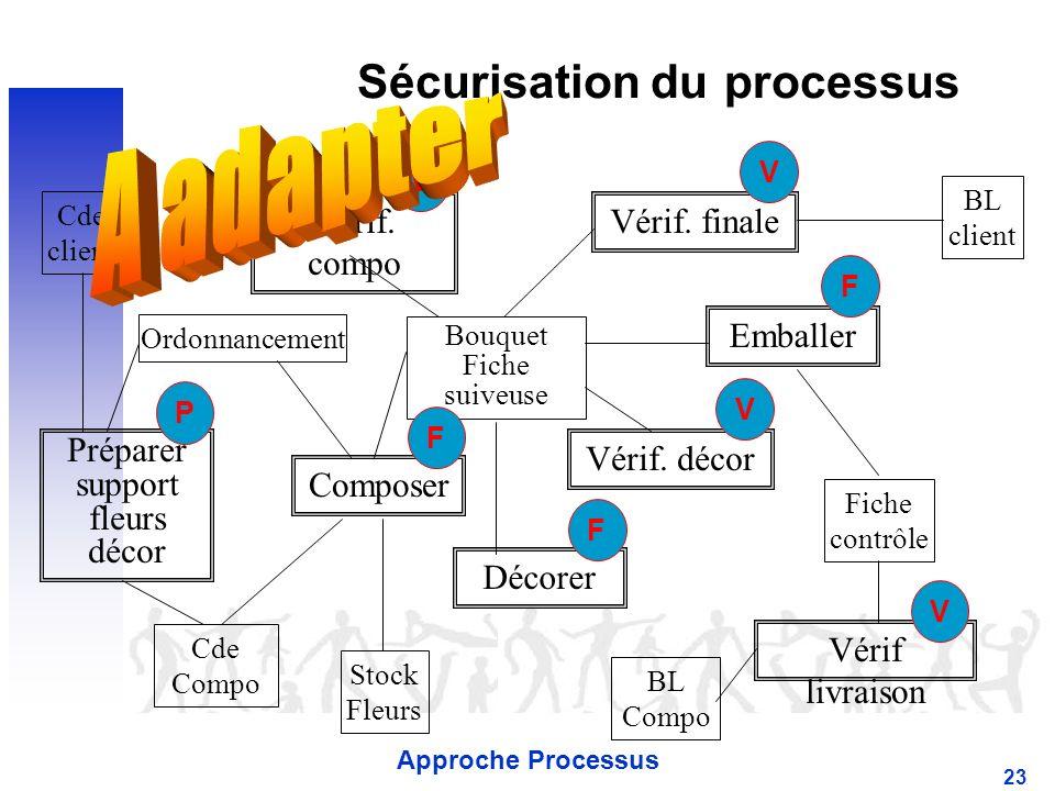 Approche Processus 23 Sécurisation du processus Cde client BL client Cde Compo BL Compo Stock Fleurs Composer Décorer Emballer Bouquet Fiche suiveuse Vérif livraison Vérif.