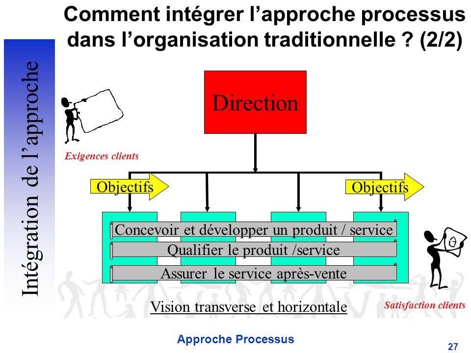 Approche Processus 27 Comment intégrer lapproche processus dans lorganisation traditionnelle .