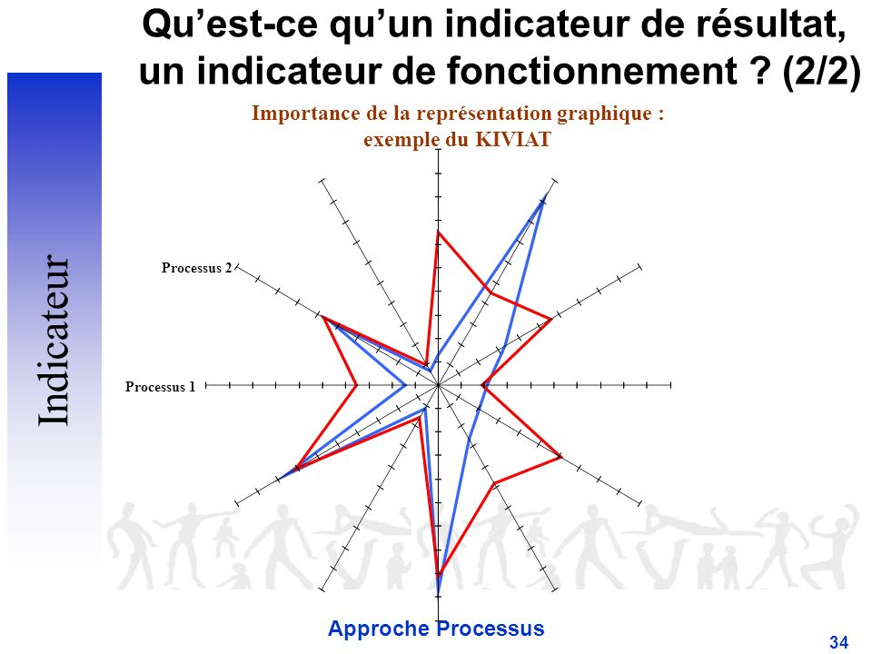 Approche Processus 34 Quest-ce quun indicateur de résultat, un indicateur de fonctionnement .