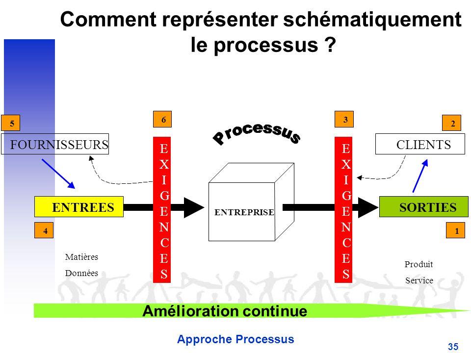 Approche Processus 35 Comment représenter schématiquement le processus .